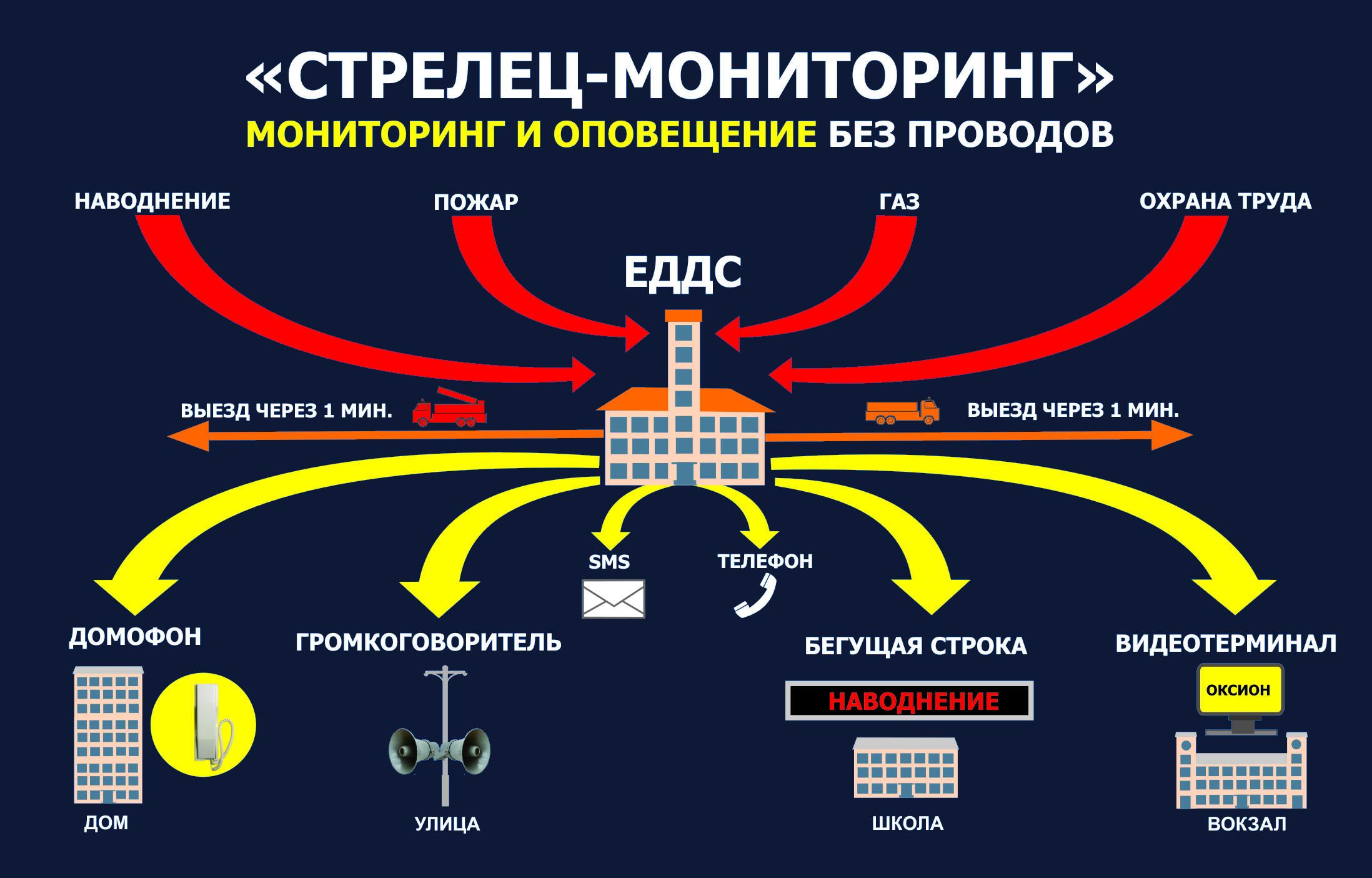 Интеграция системы «Стрелец-Мониторинг»