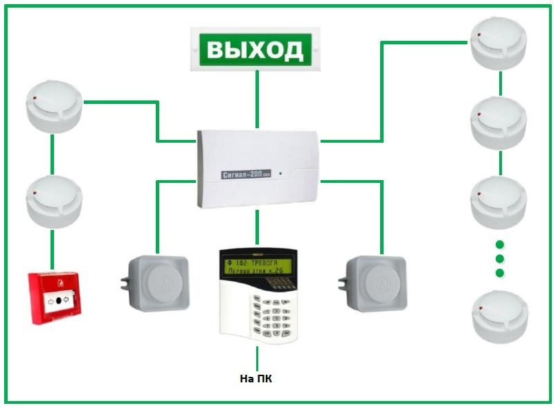 Автоматическая пожарная сигнализация. Проектирование, монтаж, обслуживание пожарной сигнализации (или возможный ремонт)